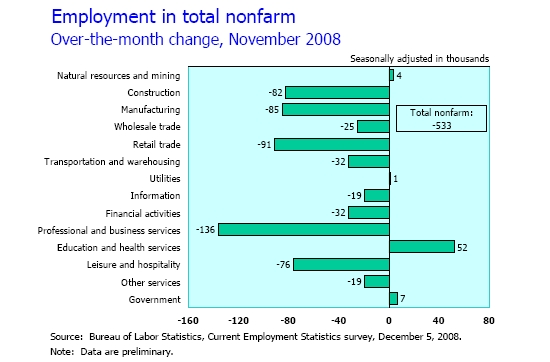 Jobs Gained/Lost By Sector, November 2008