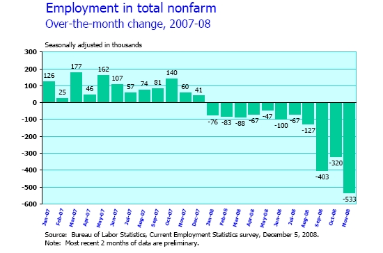 Jobs Lost Through November 2008