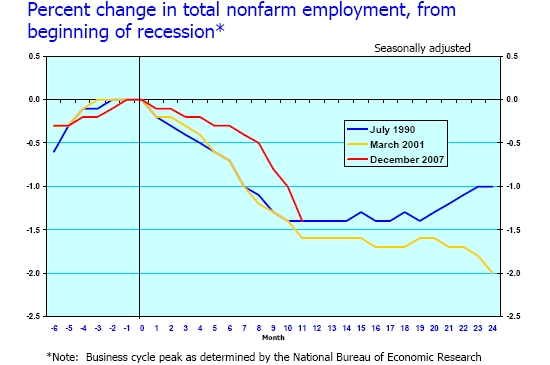 Jobs Lost Since Recession Began