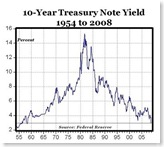 All-Time Low Treasury Yields