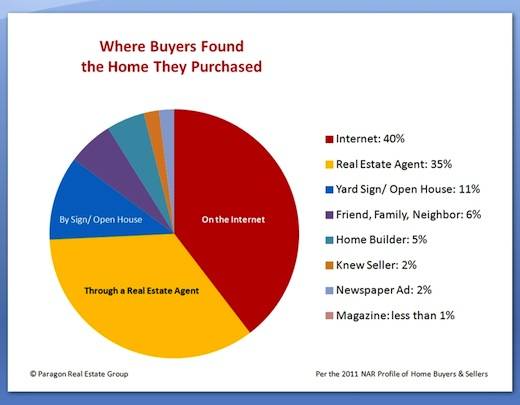 How Buyers Find The Homes They Buy Charts The Basis Point