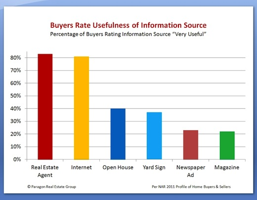 2011 nar profile of homebuyers and sellers