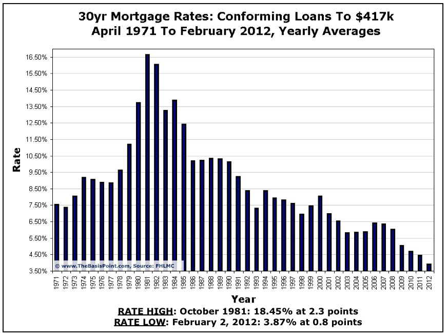 Mortgage Rate Chart  To Present  The Basis Point