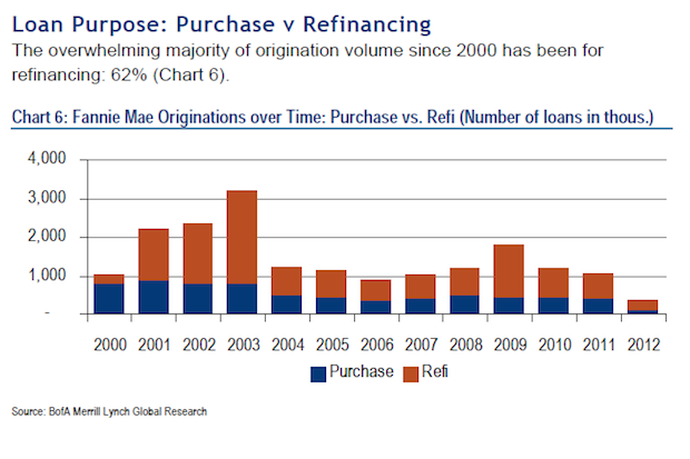 2000-2012_Purchase_vs_Refi