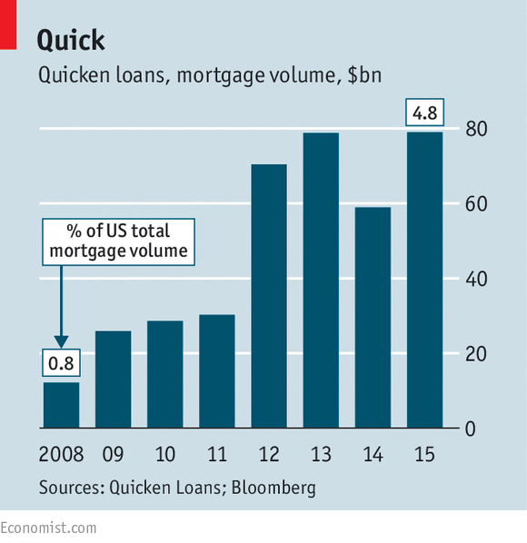 Linkage: Quicken Loans Edition | The Basis Point