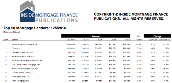 Top 10 Mortgage Lenders By Volume