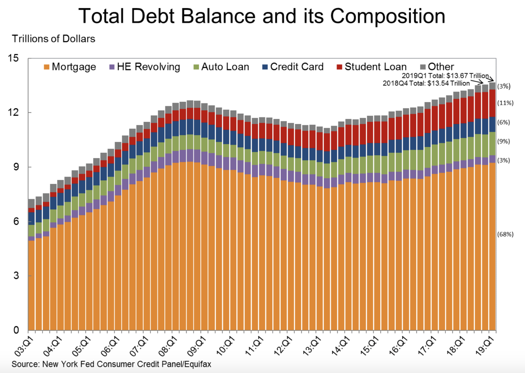 Total U.S. Mortgage, Student, Auto And Credit Card Debt 1Q