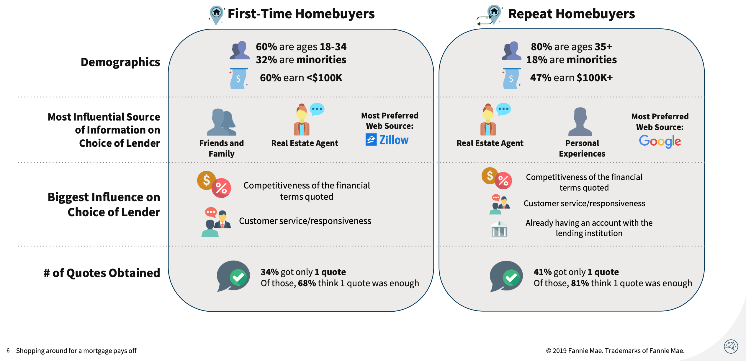 First time homebuyer demographics and how they shop for mortgage The Basis Point