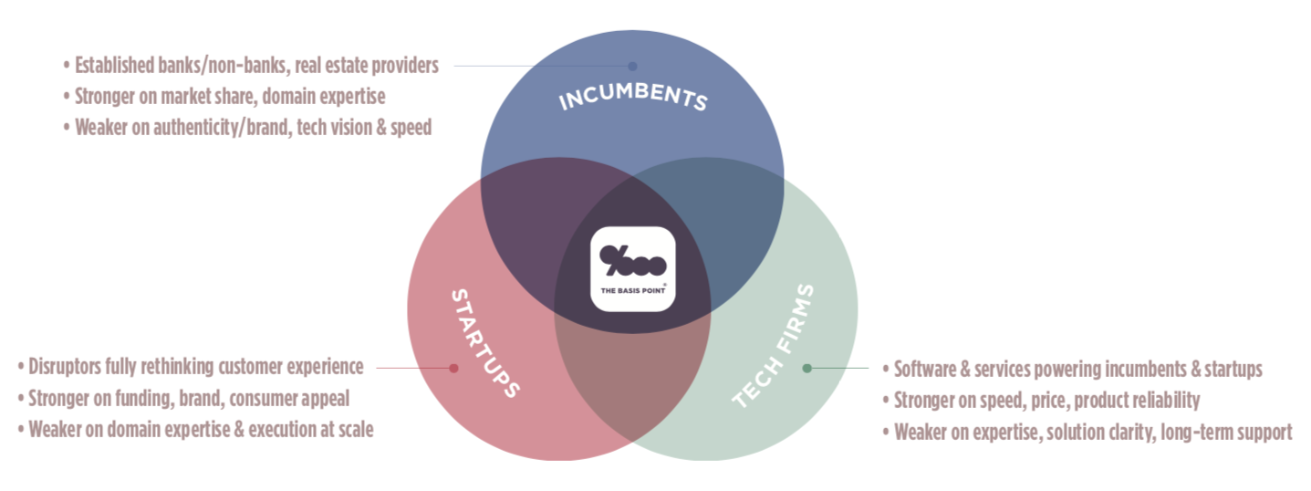 The Basis Point Consumer Finance Banking Real Estate Ecosystem