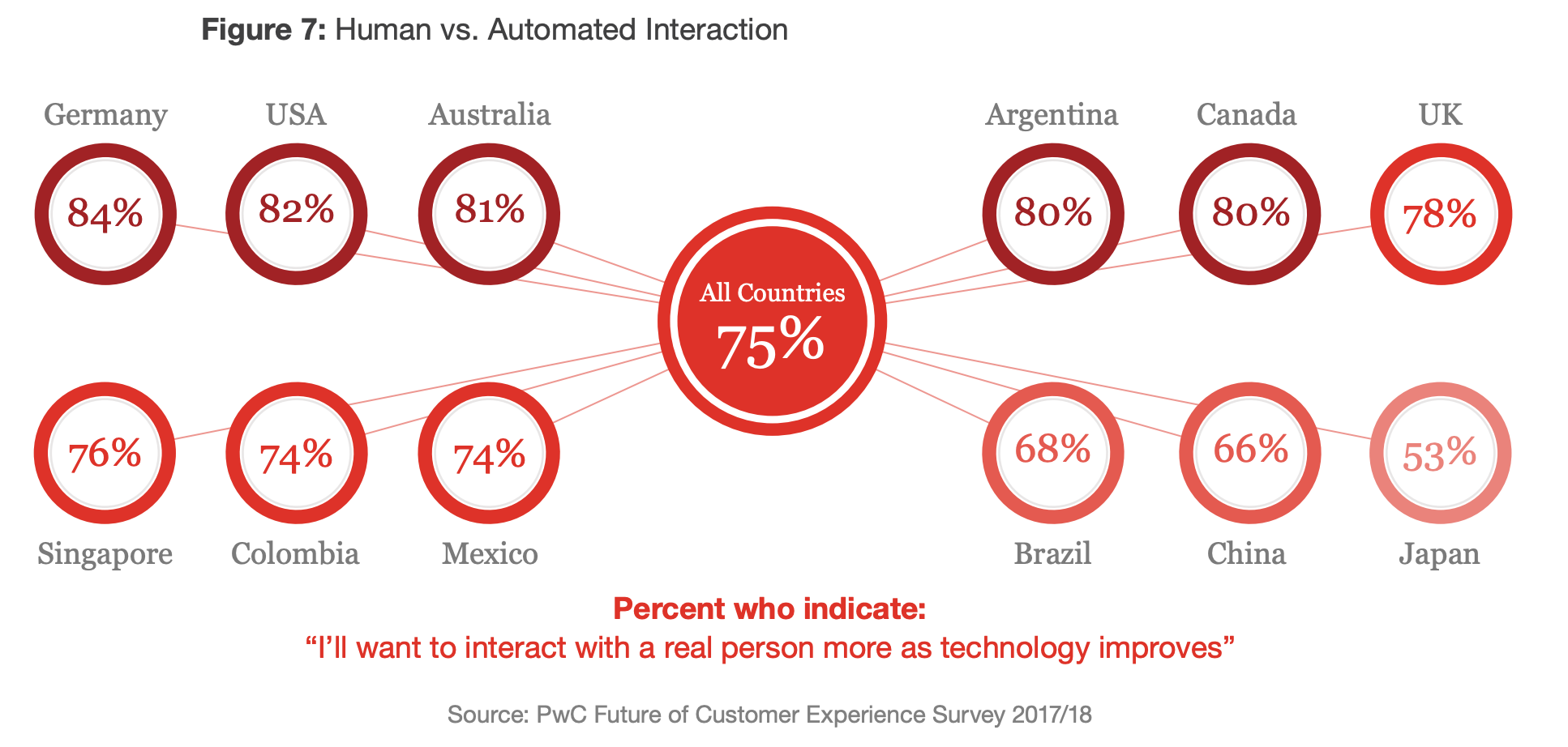 82% of Americans want to interact with a human more as technology improves - PwC - The Basis Point