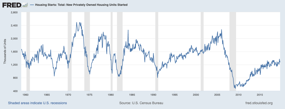 Housing Starts 1959 to 2019 The Basis Point St Louis Fed