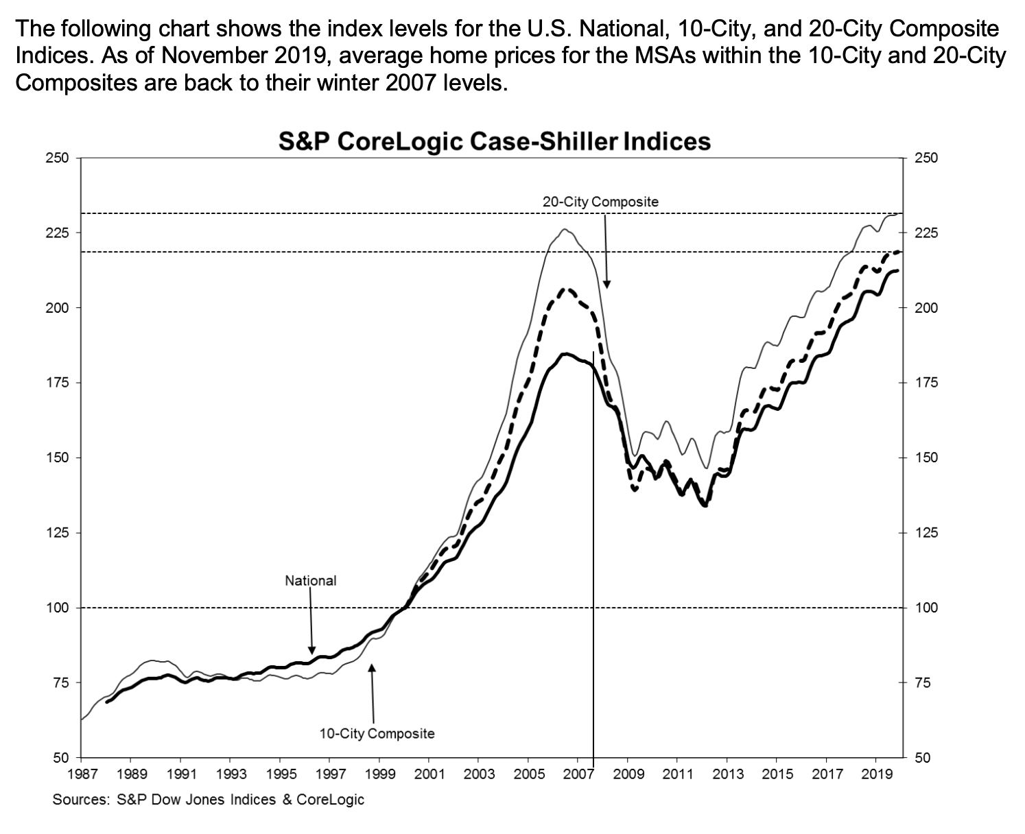 S&P Case Shiller Home Prices Nov 2019 15 percent above pre-crisis peak The Basis Point