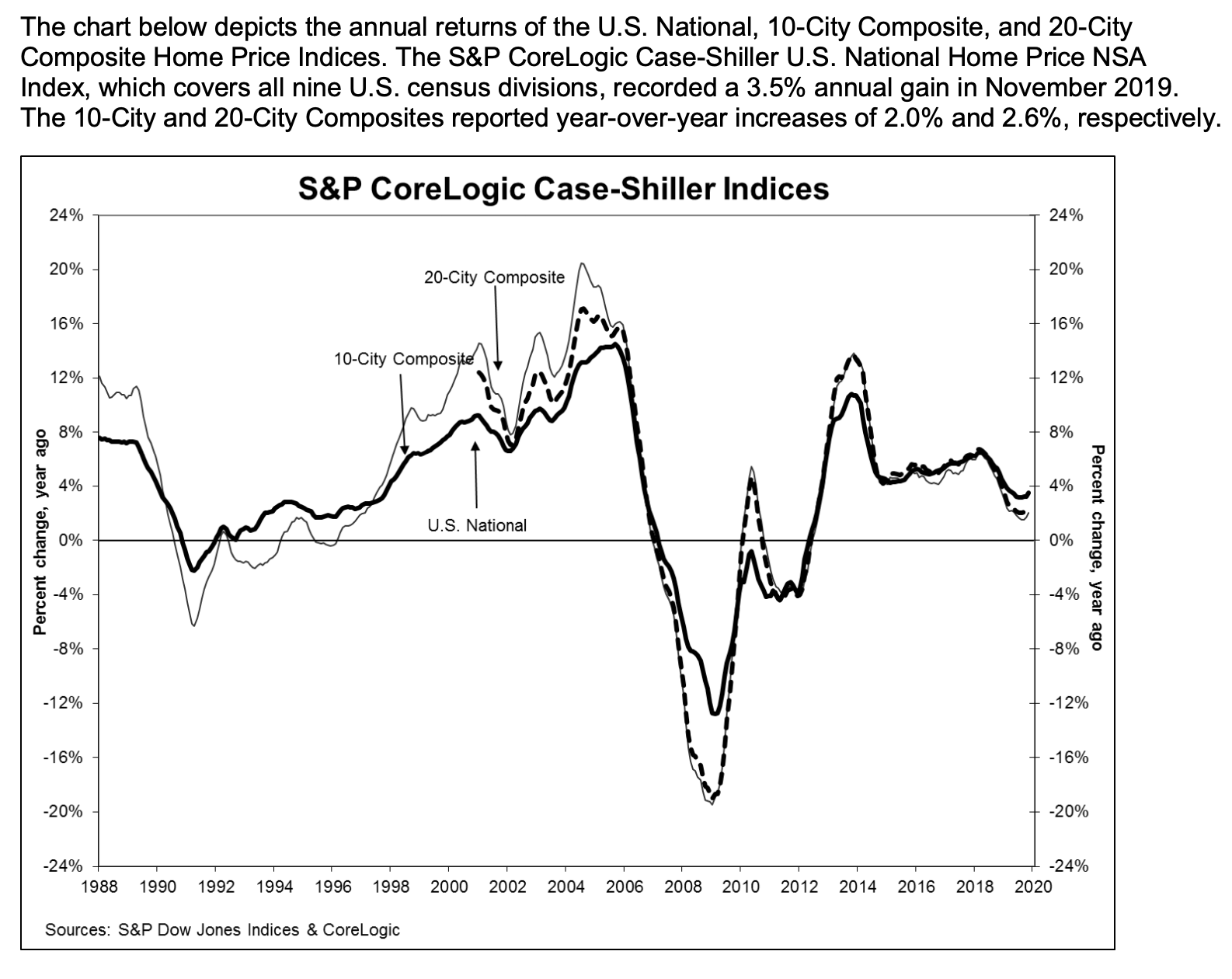 S&P Case Shiller Home Prices Nov 2019 59 percent above post-crisis lows The Basis Point