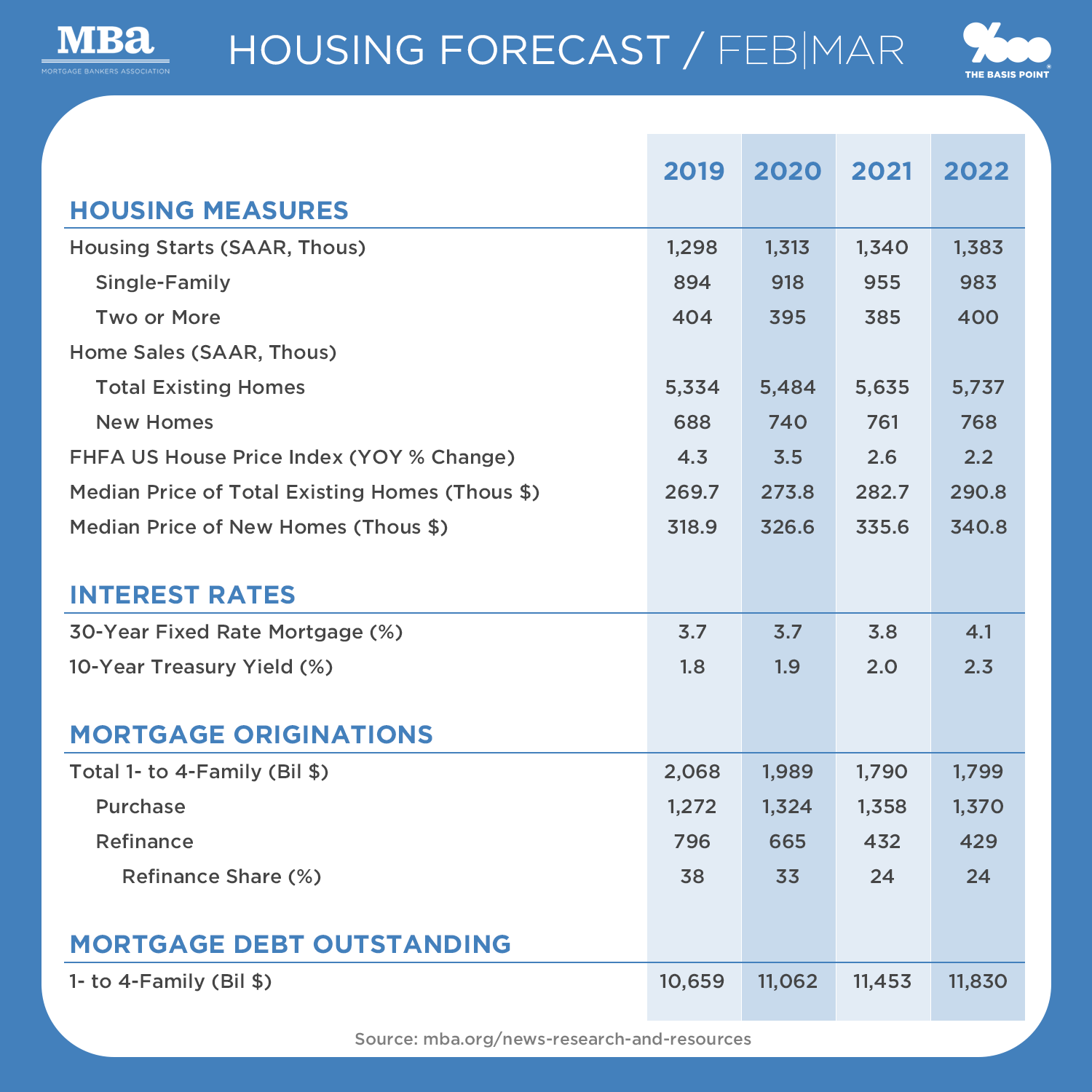 Size of U.S. Mortgage Market In 2019-2022 and Home Sales Estimates from the MBA as of February - The Basis Point