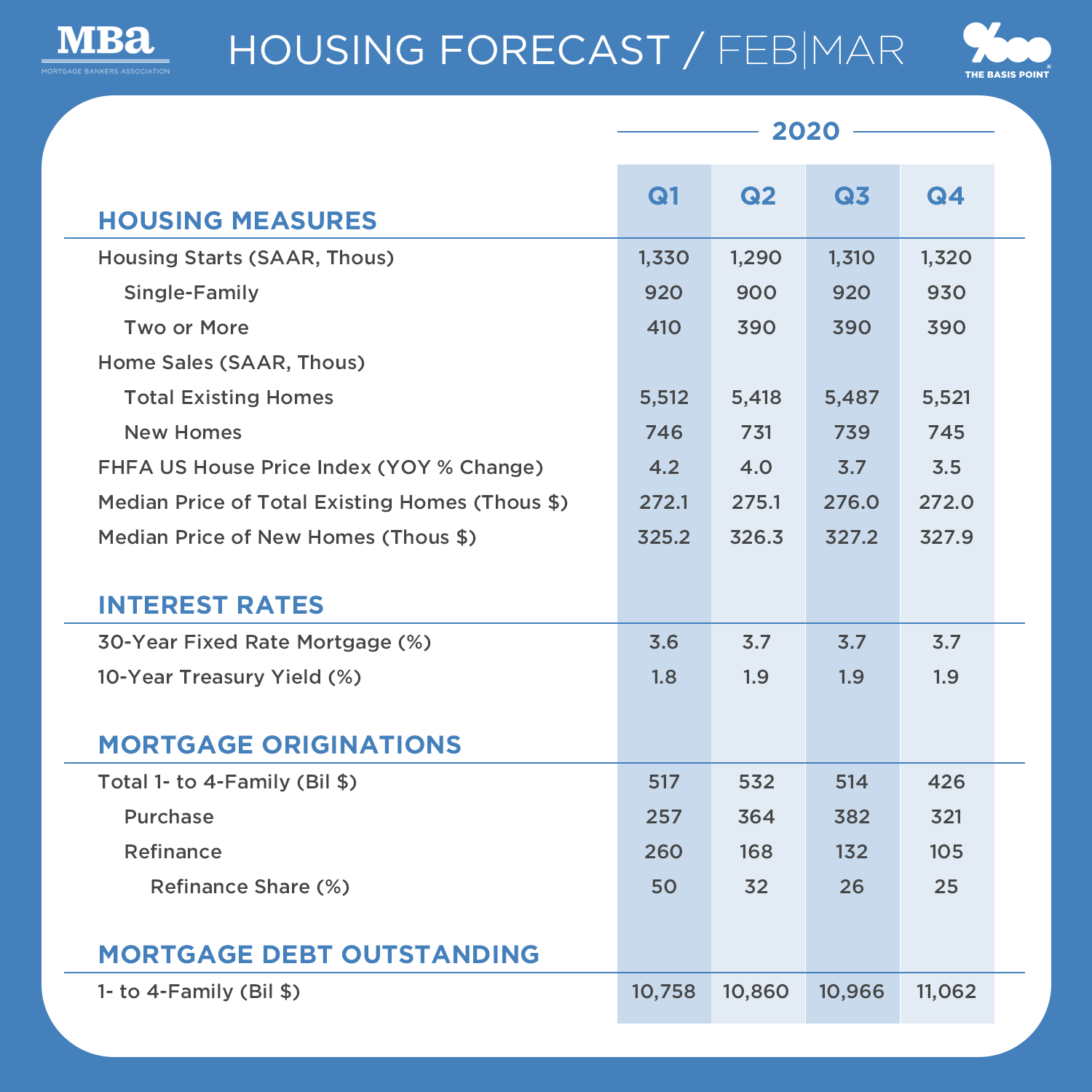 Size of U.S. Mortgage Market for 2020 Q1 to Q4 and Home Sales Estimates from the MBA as of February - The Basis Point
