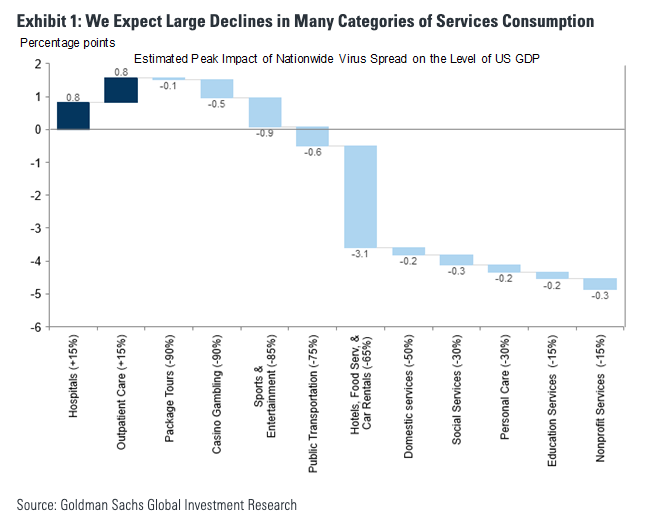Goldman expects large declines in many areas of services consumption