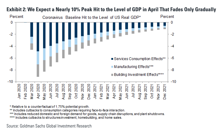 Goldman expects a nearly 10% hit to GDP in April