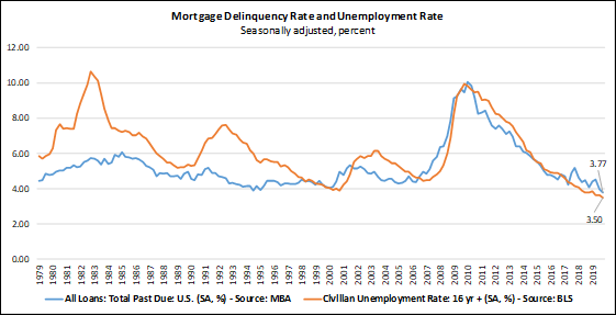 Mortgage Delinquency & Unemployment Rates At 40-year and 50-year lows, respectively - The Basis Point