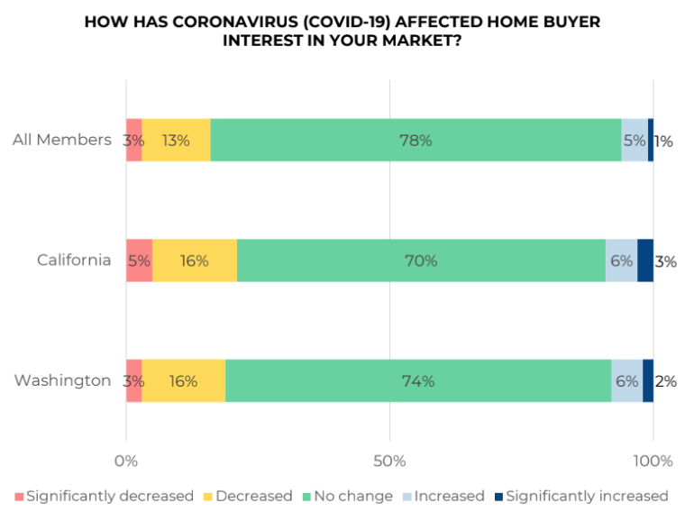 Realtors are saying coronavirus is having almost no impact on home buyer sentiment as of March 10 - The Basis Point