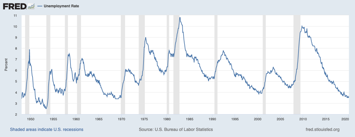 Unemployment Rate 1948 to 2020 - The Basis Point