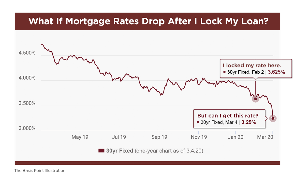 What If Mortgage Rates Drop After I Lock My Loan - The Basis Point