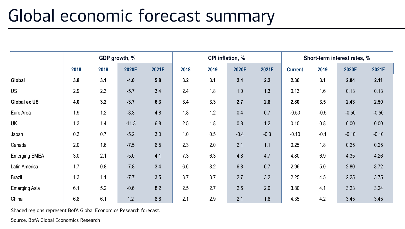 Bank of America - Global Economic Forecast - The Basis Point
