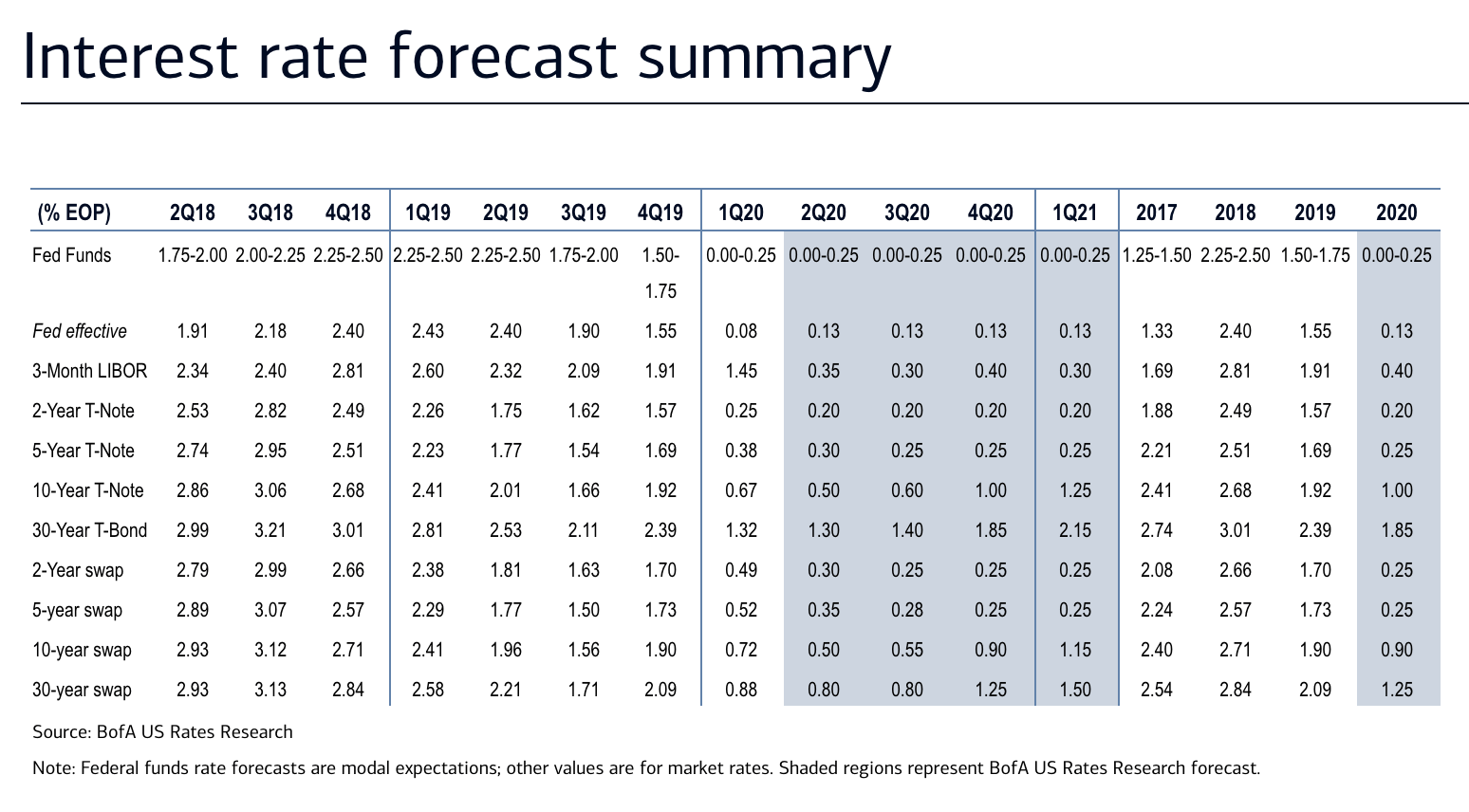 Bank of America - Interest Rate Forecast - The Basis Point