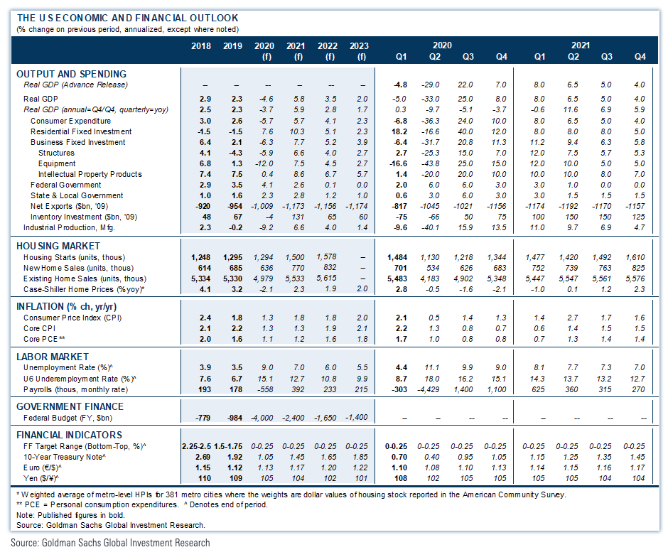 Goldman Sachs Economic, Housing, Job Market Outlook as of 2020-07-04 - The Basis Point