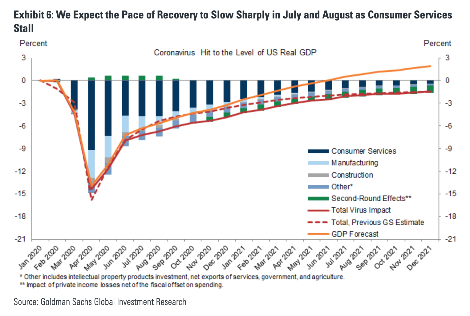 Goldman Sachs GDP outlook 2020-01 to 2021-12 - The Basis Point