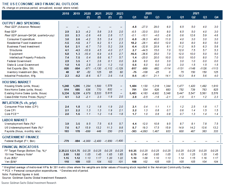 Goldman Sachs - US Economic Forecast - The Basis Point