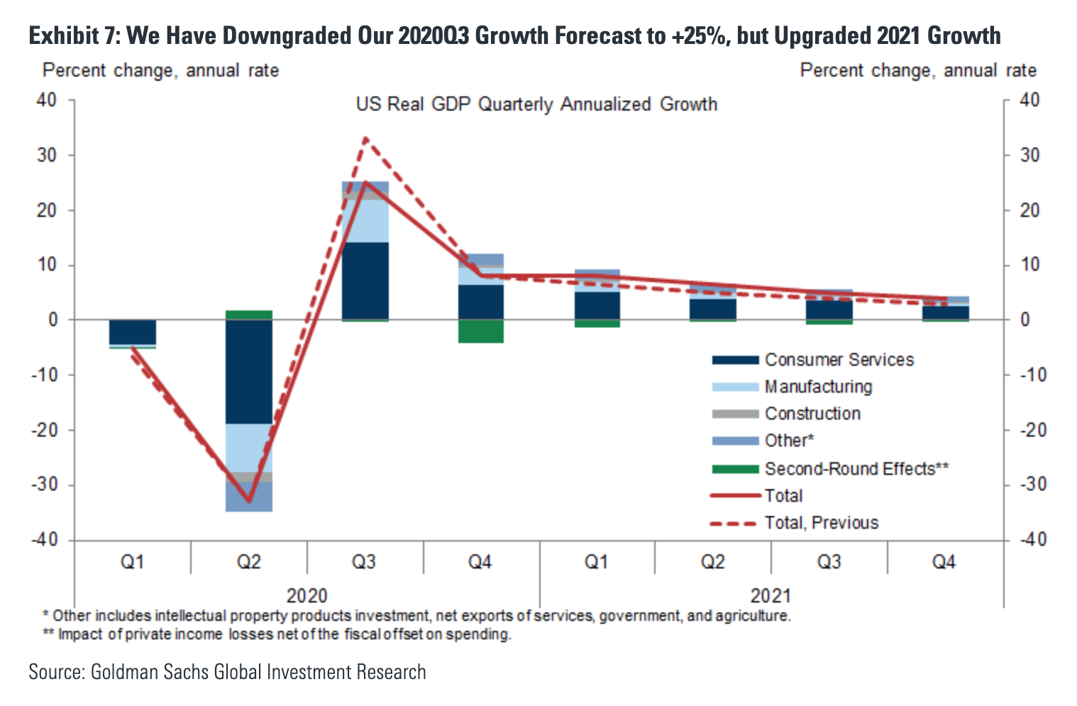 Goldman Sachs downgrades 3Q 2020 GDP and upgrades 2020 GDP - The Basis Point