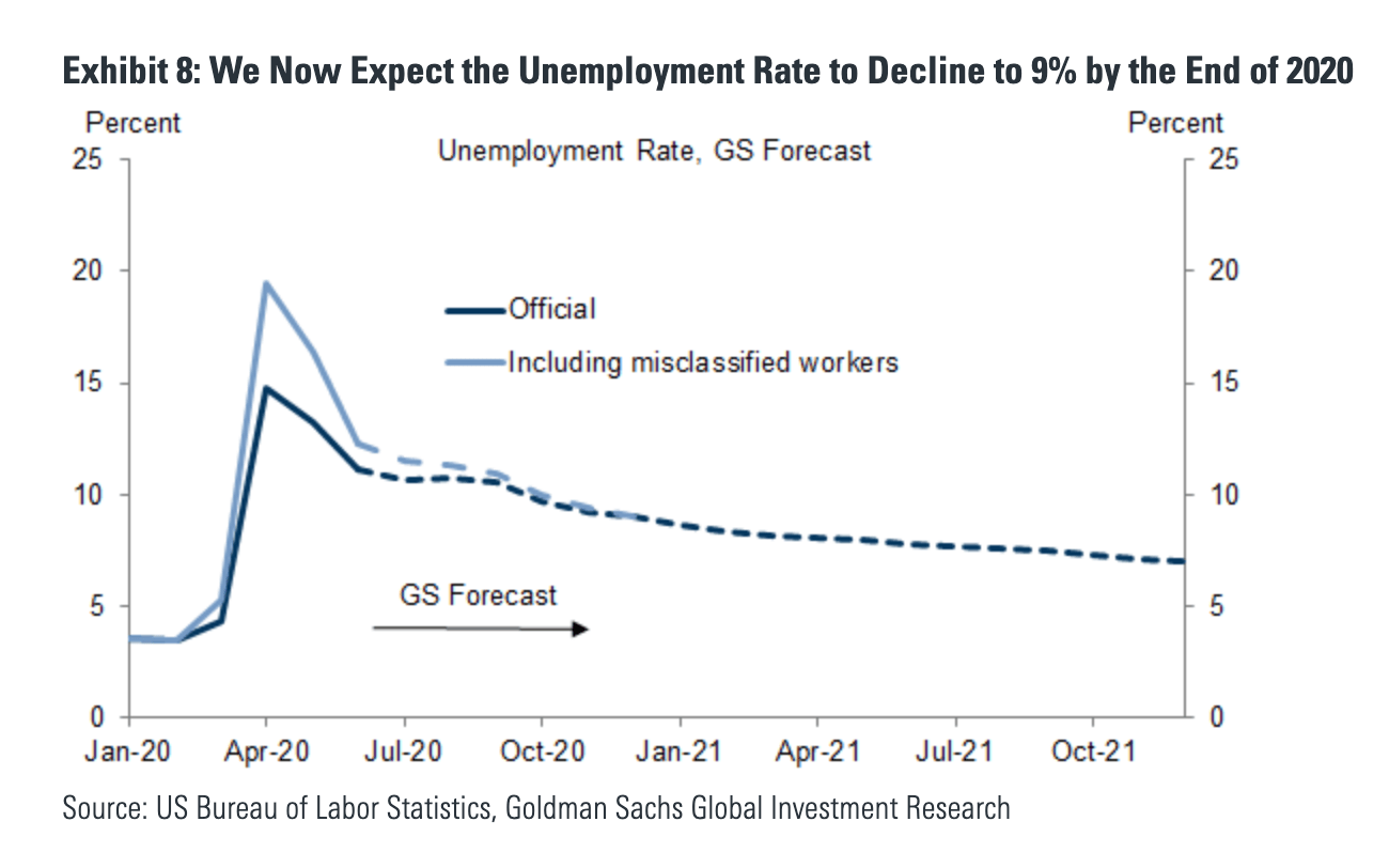 Goldman Sachs - unemployment down to 9% by end of 2020 - The Basis Point