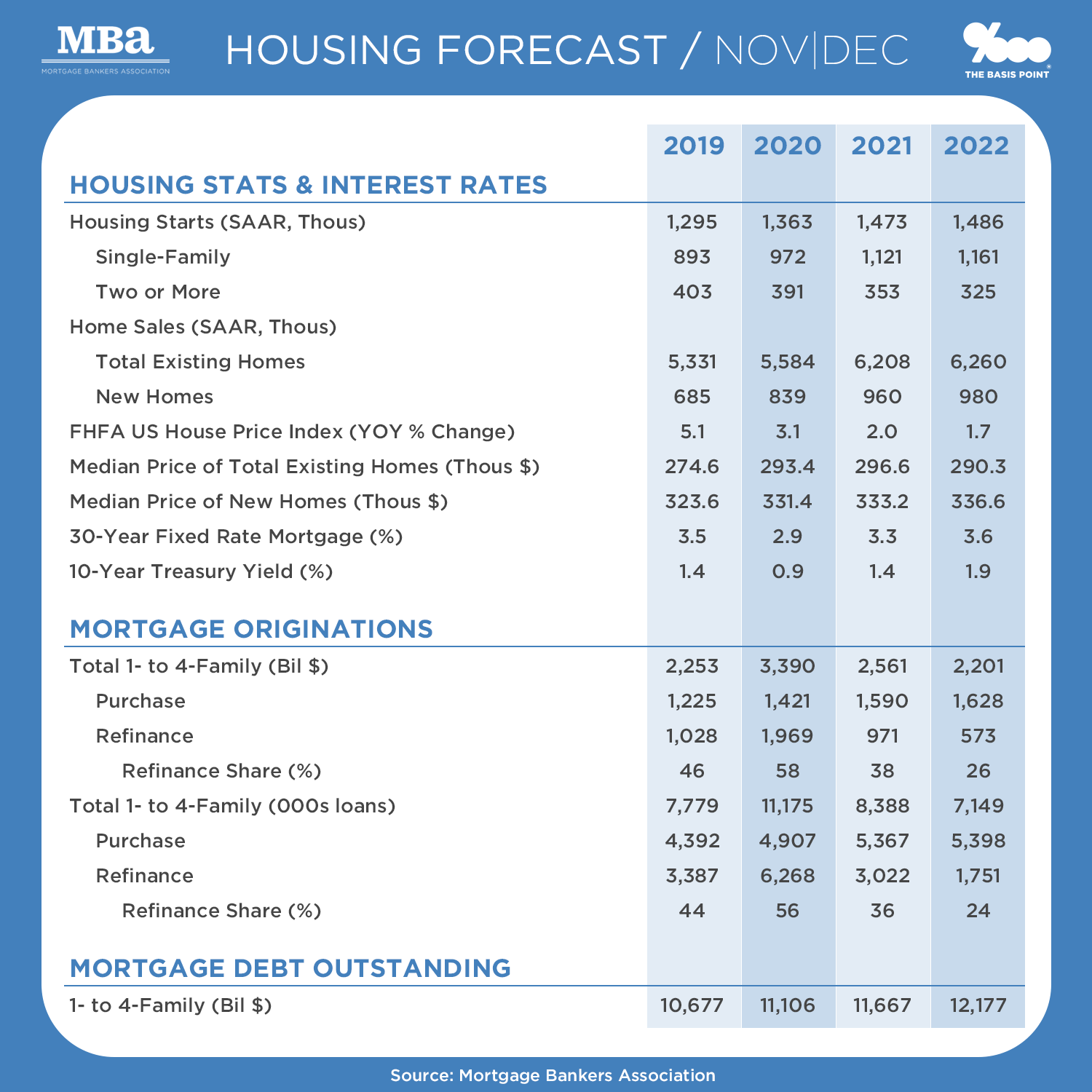 Home Prices, Mortgage Rates, Size of Mortgage Market 2020 to 2022 Outlook - MBA Data as of 2020-11 - The Basis Point