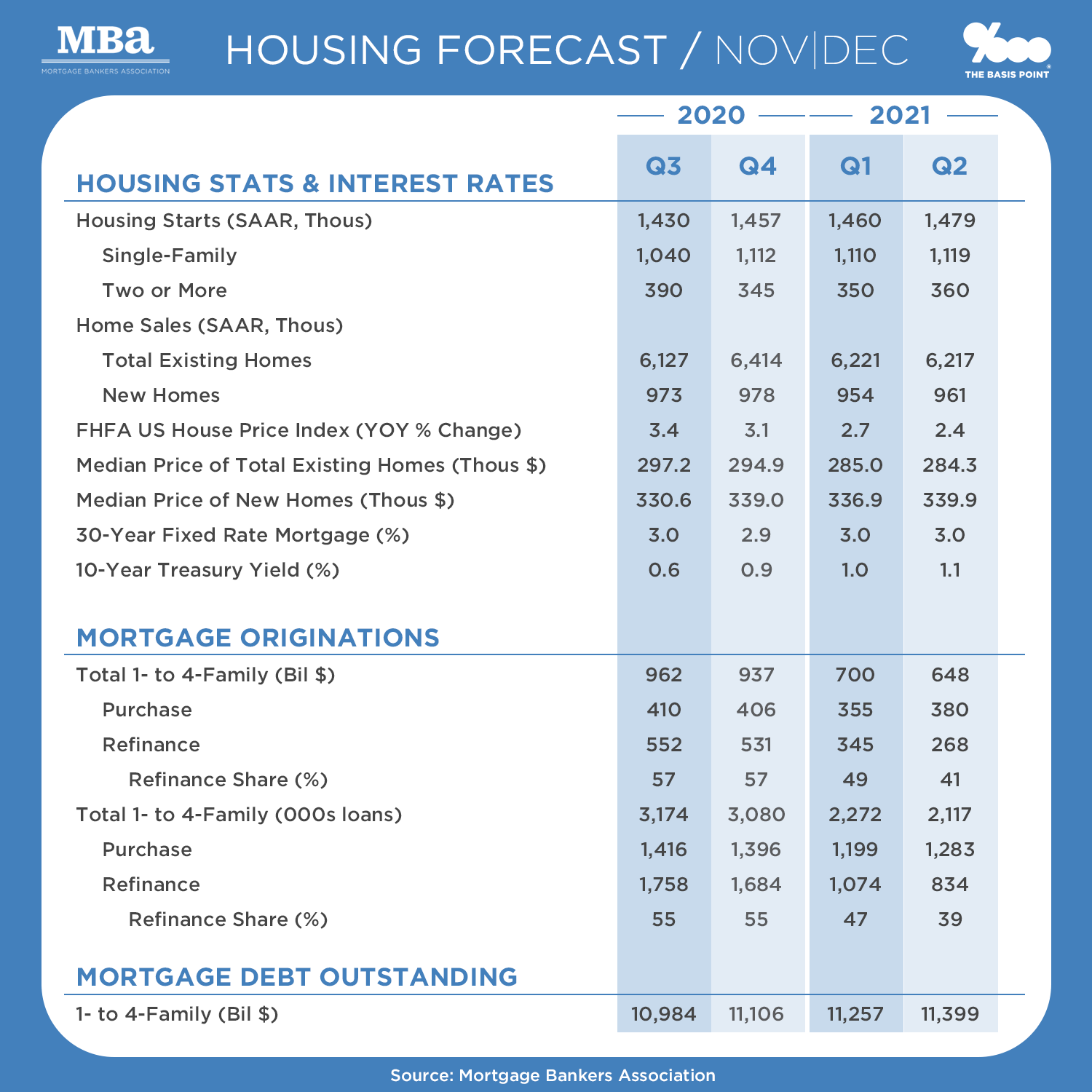 Home Prices, Mortgage Refi Rates Today, Size of Mortgage Market - MBA Outlook 3Q20 to 2Q21 - The Basis Point