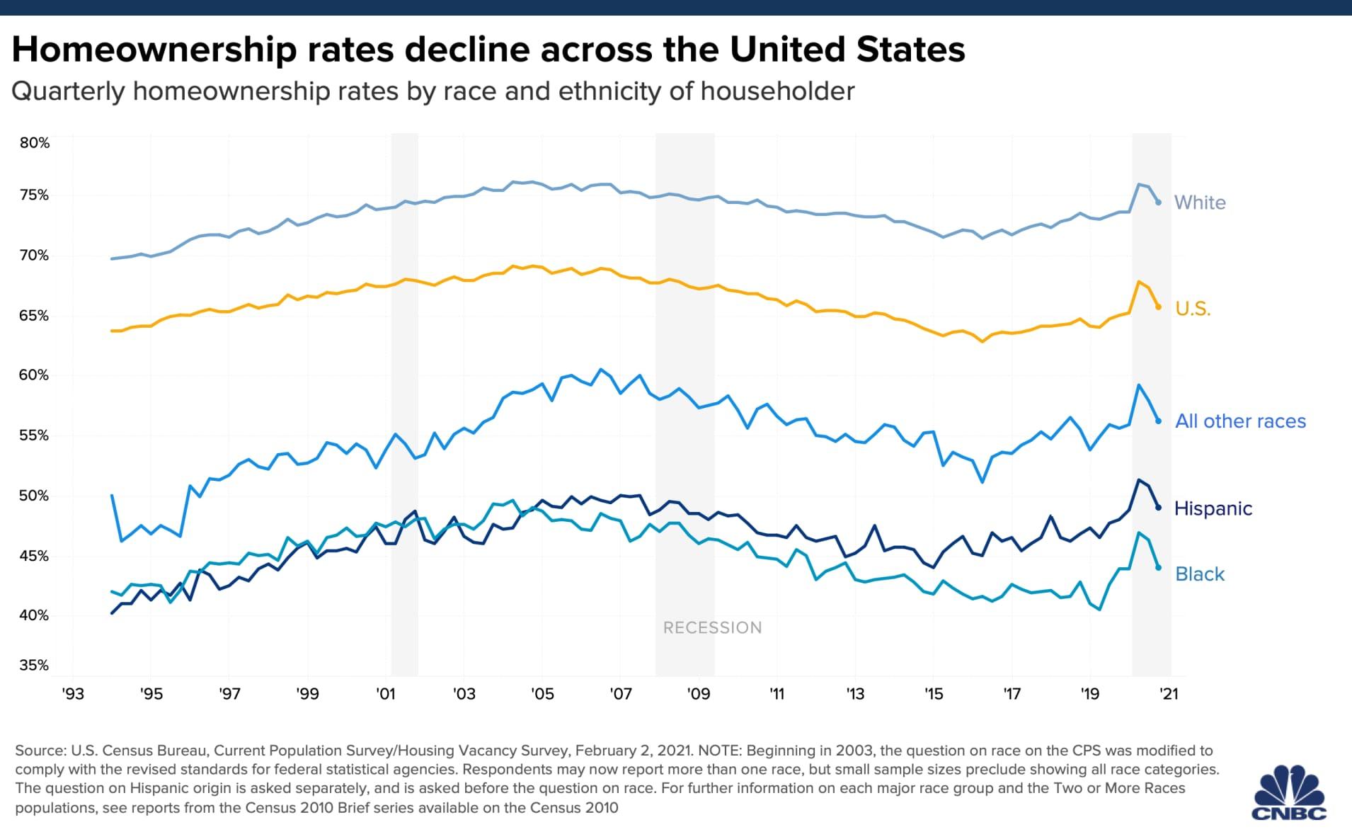 White, Hispanic, Black Homeownership Rate 2021 back to 1993 - The Bais Point
