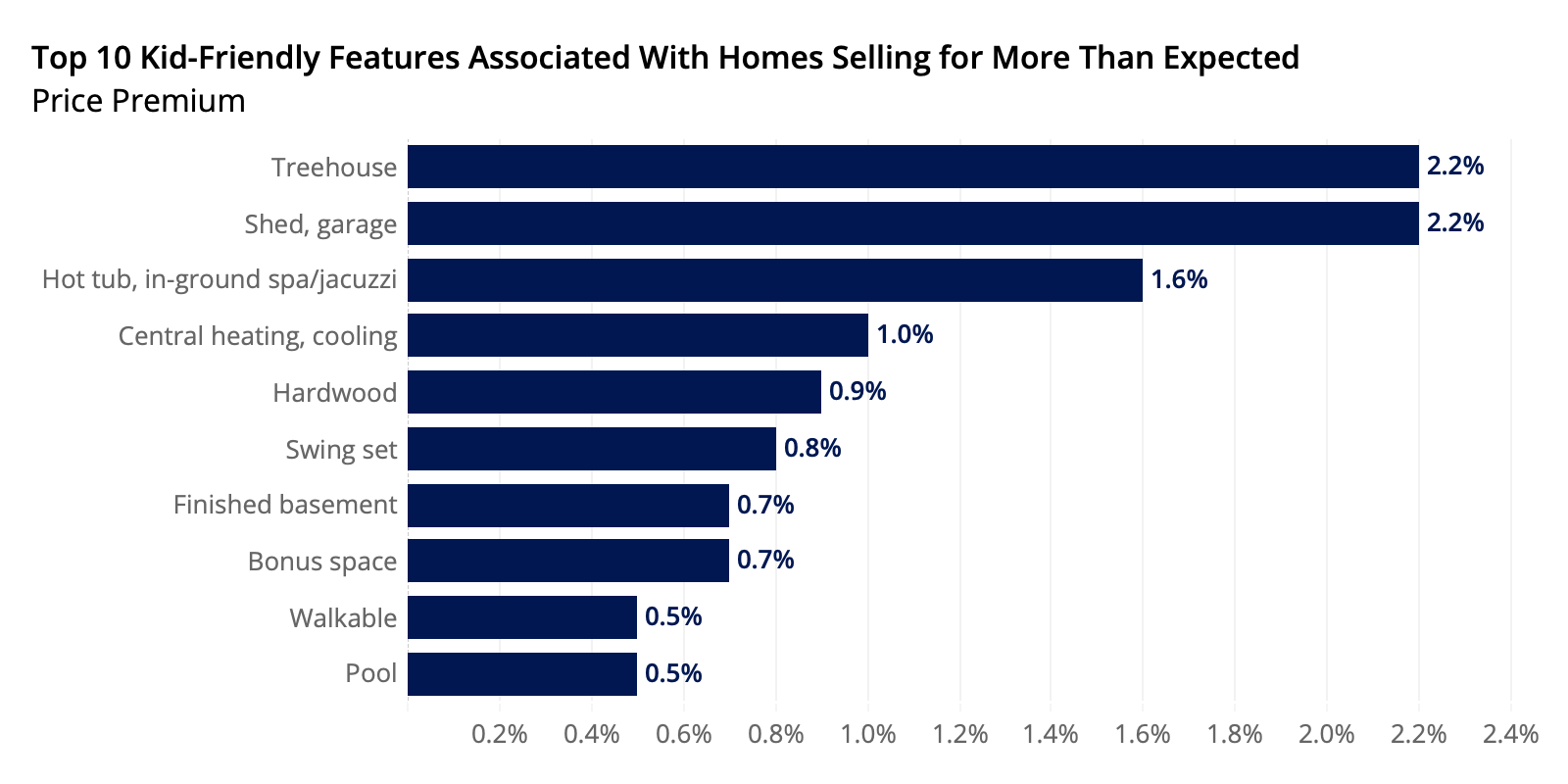 Top 10 Kid Friendly Features In Homes Selling For More Than Expected - Zillow - The Basis Point