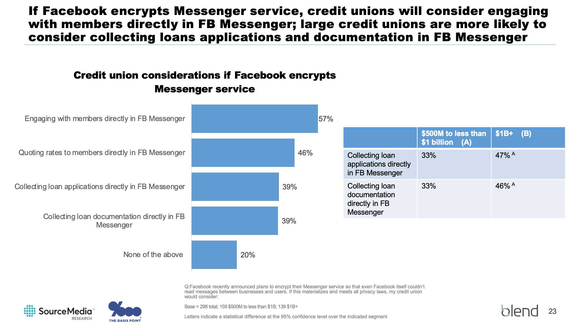 Most banks plan to engage, take loan apps, quote rates, collect docs on a fully-private Facebook - The Basis Point