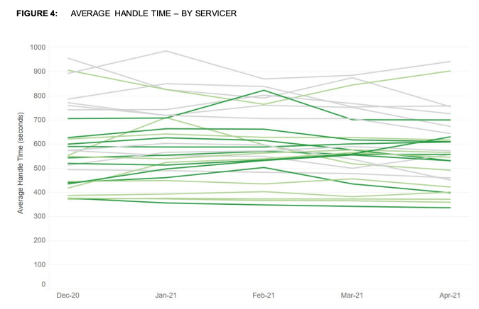 Average Time To Handle A Call - By Mortgage Servicer - CFPB 2021-08 - The Basis Point