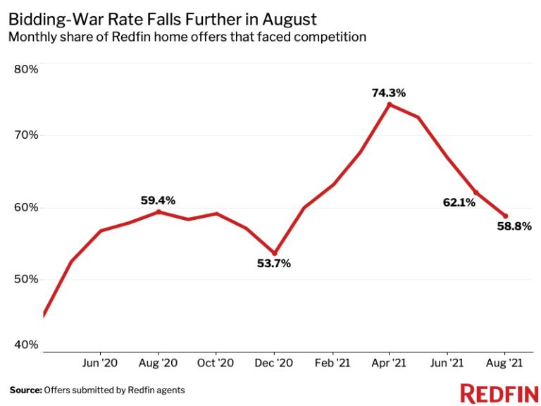 August 2020 homebuyer bidding wars chart - Redfin data - The Basis Point