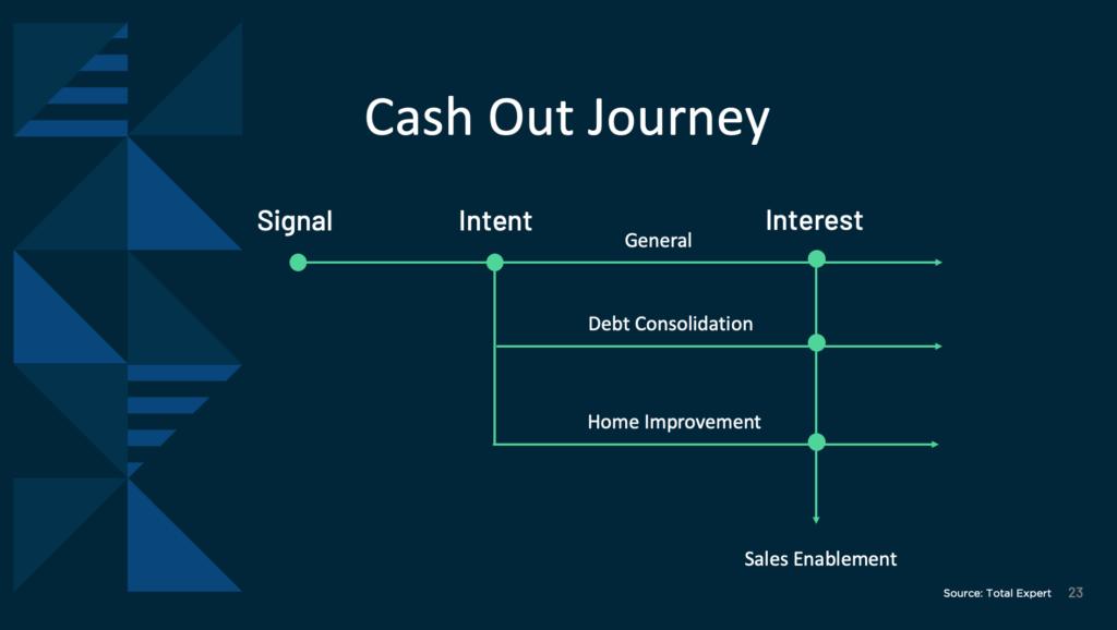 Julian Hebron and Alec Catsuros - Total Expert Accelerate Customer Retention - slide 2