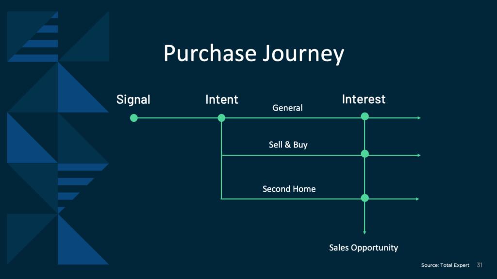 Julian Hebron and Alec Catsuros - Total Expert Accelerate Customer Retention - slide 3