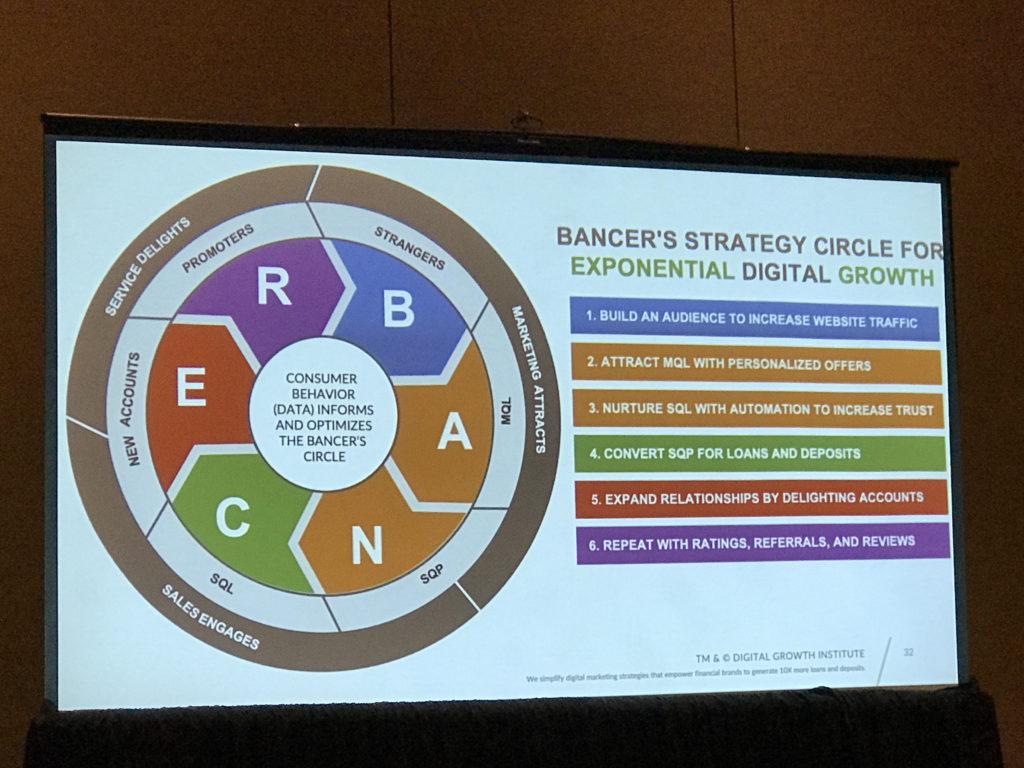 Model for Banks To Grow Digital Marketing - James Robert Lay