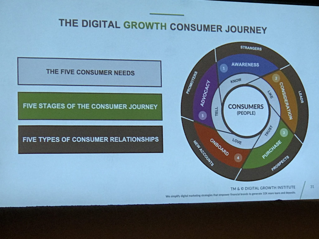 The Digital Growth Model 5 customer needs and relationship stages - James Robert Lay