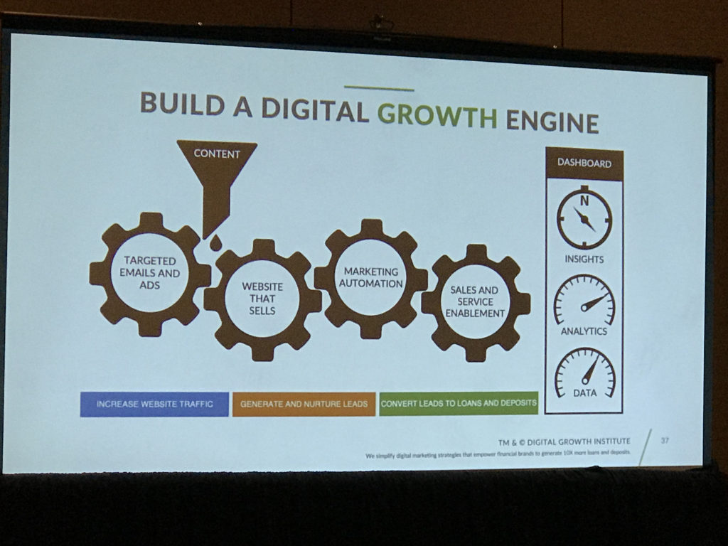 The Engine Of Digital Marketing Is Fueled By Content